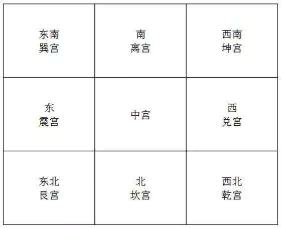 2018年风水方位九宫图吉凶方位及化解方法