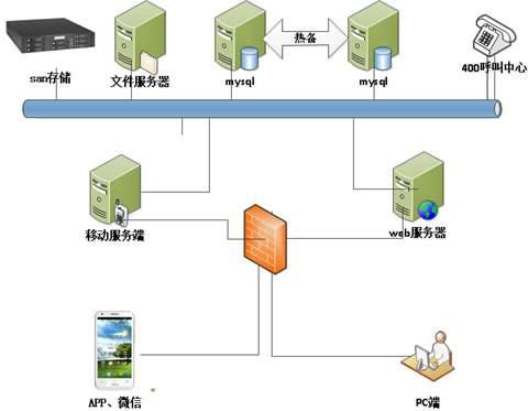 上海办公室装修之弱电系统的九大分类