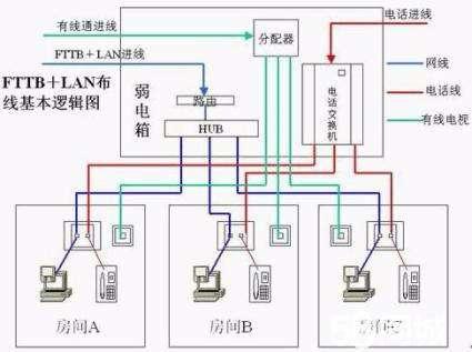 上海办公室设计综合布线原则与实施方法
