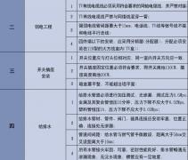 上海写字楼装修-最新2019年装修水电新标准